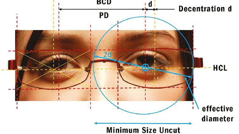 Fundamentals of  ophthalmic dispensing – 2 Everyday face, frame and centration measurements